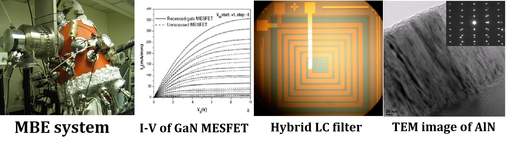 "From left to right ""MBE system, I-V of GaN MESFET, Hybrid LC filter, TEM image of AlN"""